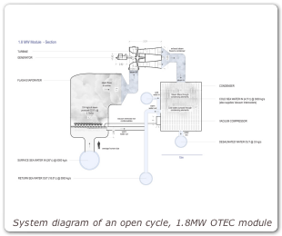 System diagram of an open cycle, 1.8MW OTEC module